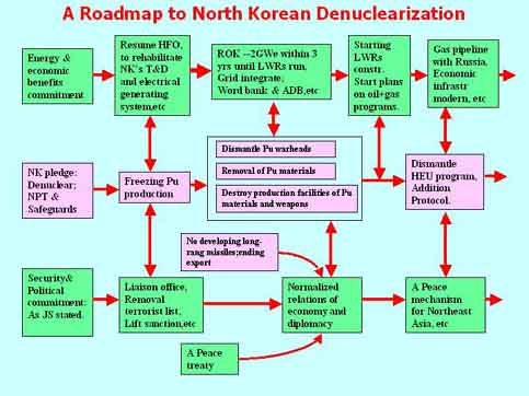 Disarmament Diplomacy North Korean Denuclearisation A Chinese View